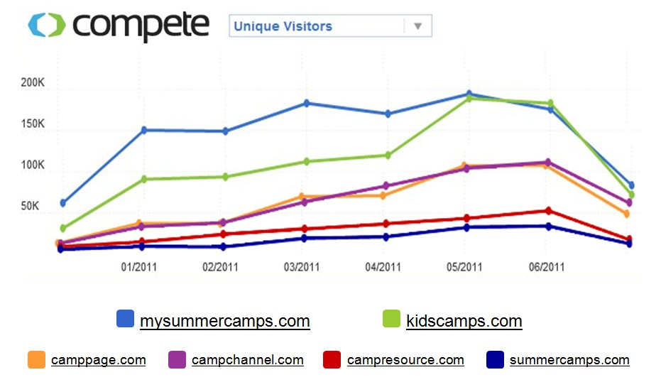 Compete Graph 2011.jpg